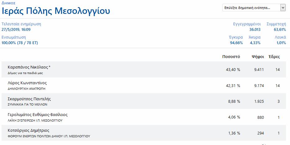 MESOLOGGI KALPI 2019 100